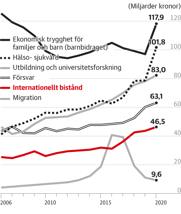 Swedish development assistance in relation to other items of spending