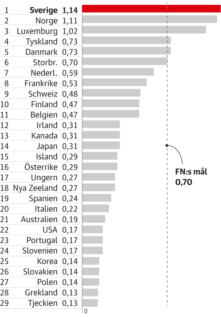 Aid for 2020 as a percentage of the country's GDP