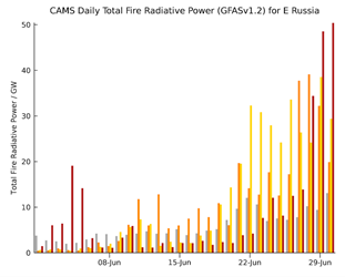Copernicus: devastating fires in eastern Siberia, western Canada, and the western United States