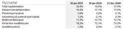 Ikano Bank AB (Public) Interim Report 2021-06-30